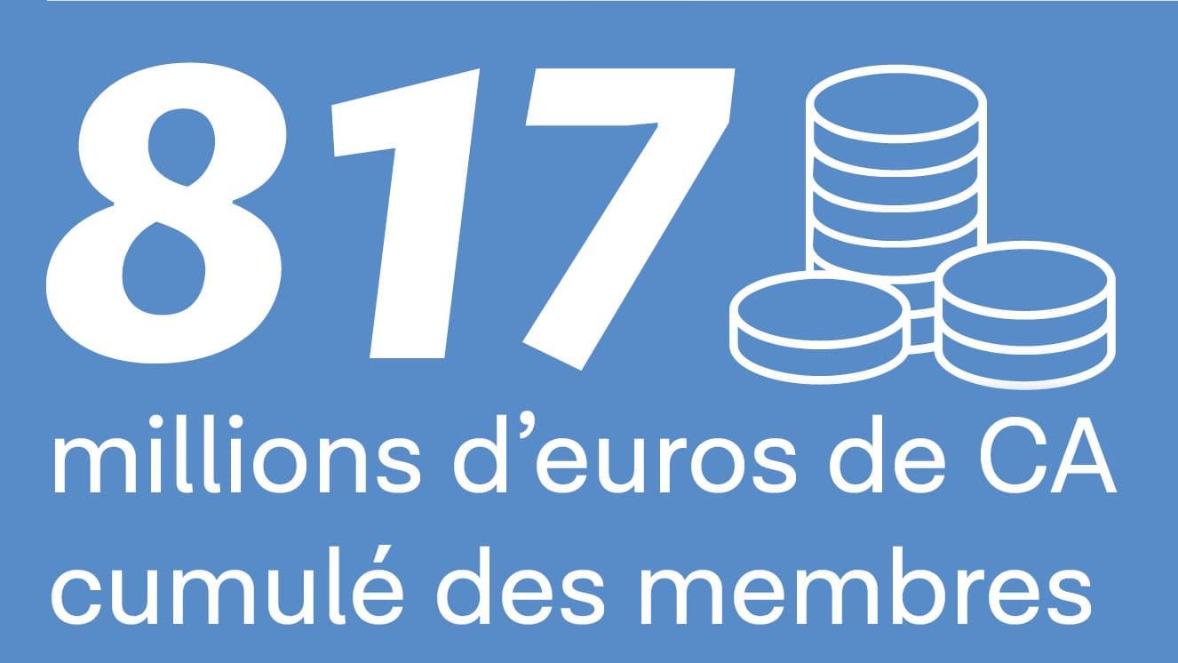 Concorde IT G.I.E a fait 817 millions d'euros de chiffre d'affaire au total